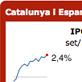 Ginys d'indicadors econòmics