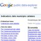 Dades públiques de  Google