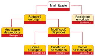 daom, dari, estudio de minimización de residuos, residuos industriales
